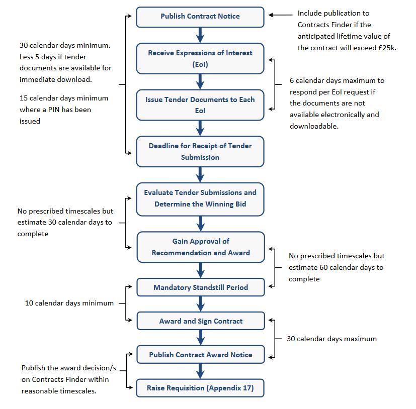 5 Flow Charts - depicting procurement process options
