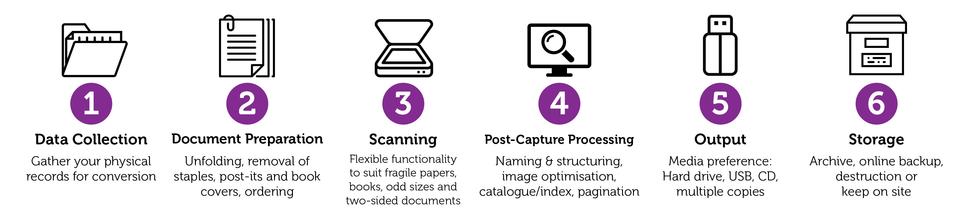 Scanning Process Infographic